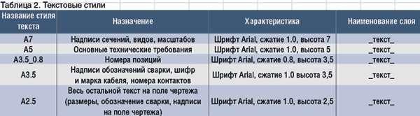 AutoCAD або AutoCAD Electrical = креслити або проектувати